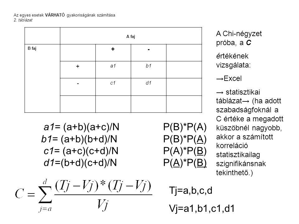 Az egyes esetek VÁRHATÓ gyakoriságának számítása 2. táblázat A faj B faj +- + a1a1b1b1 - c1c1d1d1 a1= (a+b)(a+c)/NP(B)*P(A) b1= (a+b)(b+d)/N P(B)*P(A)