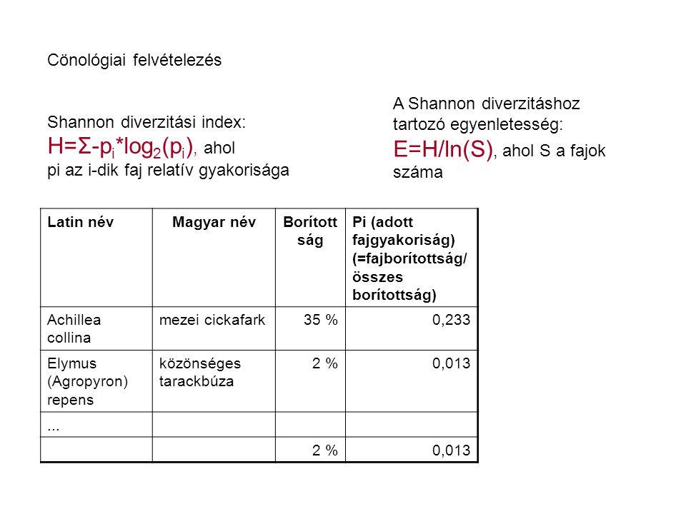 Cönológiai felvételezés Shannon diverzitási index: H=Σ-p i *log 2 (p i ), ahol pi az i-dik faj relatív gyakorisága A Shannon diverzitáshoz tartozó egy