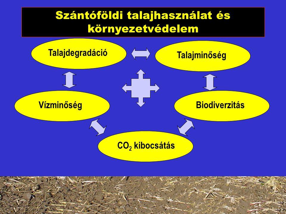 Szántóföldi talajhasználat és környezetvédelem Talajdegradáció Talajminőség VízminőségBiodiverzitás CO 2 kibocsátás
