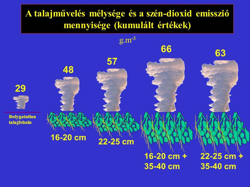 16-20 cm 22-25 cm 16-20 cm + 35-40 cm 22-25 cm + 35-40 cm 57 66 63 48 A talajművelés mélysége és a szén-dioxid emisszió mennyisége (kumulált értékek)
