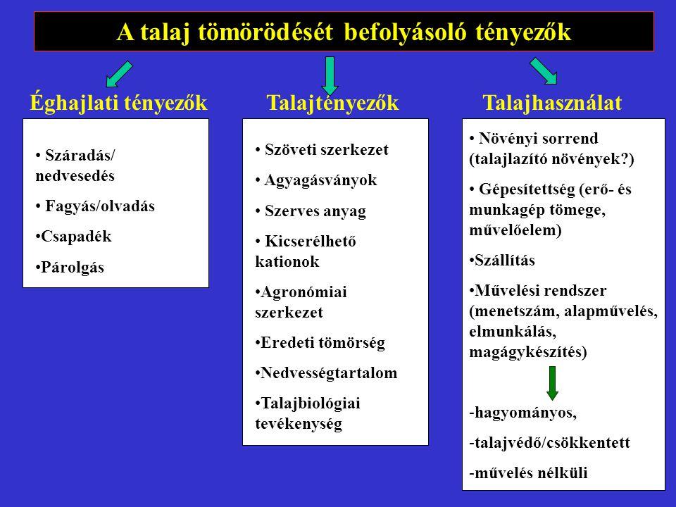 A talaj tömörödését befolyásoló tényezők Éghajlati tényezőkTalajtényezőkTalajhasználat Száradás/ nedvesedés Fagyás/olvadás Csapadék Párolgás Szöveti szerkezet Agyagásványok Szerves anyag Kicserélhető kationok Agronómiai szerkezet Eredeti tömörség Nedvességtartalom Talajbiológiai tevékenység Növényi sorrend (talajlazító növények?) Gépesítettség (erő- és munkagép tömege, művelőelem) Szállítás Művelési rendszer (menetszám, alapművelés, elmunkálás, magágykészítés) -hagyományos, -talajvédő/csökkentett -művelés nélküli
