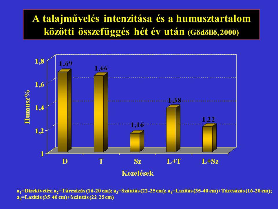 a 1 =Direktvetés; a 2 =Tárcsázás (16-20 cm); a 3 =Szántás (22-25 cm); a 4 =Lazítás (35-40 cm)+Tárcsázás (16-20 cm); a 5 =Lazítás (35-40 cm)+Szántás (22-25 cm) A talajművelés intenzitása és a humusztartalom közötti összefüggés hét év után (Gödöllő, 2000)