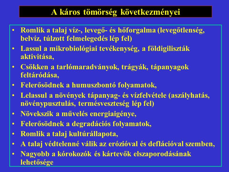 A tömörödés kialakulása különböző talajokon és termőhelyeken (1976-2000) Sipos S., Birkás M., Gyuricza Cs.