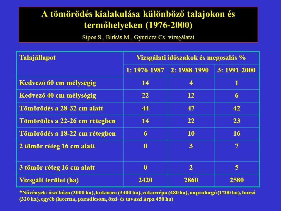 A tömörödés kialakulása különböző talajokon és termőhelyeken (1976-2000) Sipos S., Birkás M., Gyuricza Cs. vizsgálatai TalajállapotVizsgálati időszako