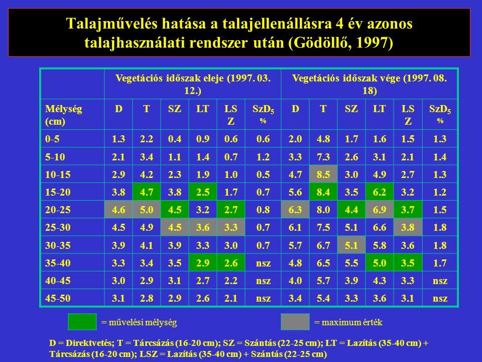 Talajművelés hatása a talajellenállásra 4 év azonos talajhasználati rendszer után (Gödöllő, 1997) Vegetációs időszak eleje (1997.