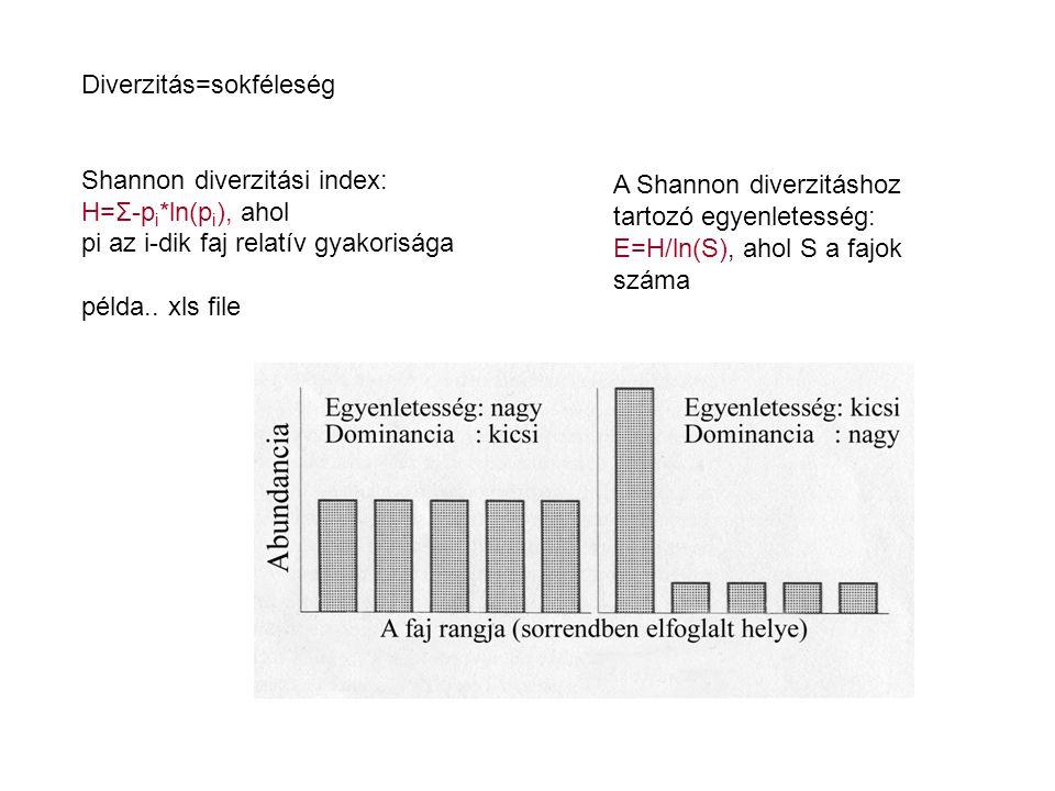 Diverzitás=sokféleség Shannon diverzitási index: H=Σ-p i *ln(p i ), ahol pi az i-dik faj relatív gyakorisága példa..