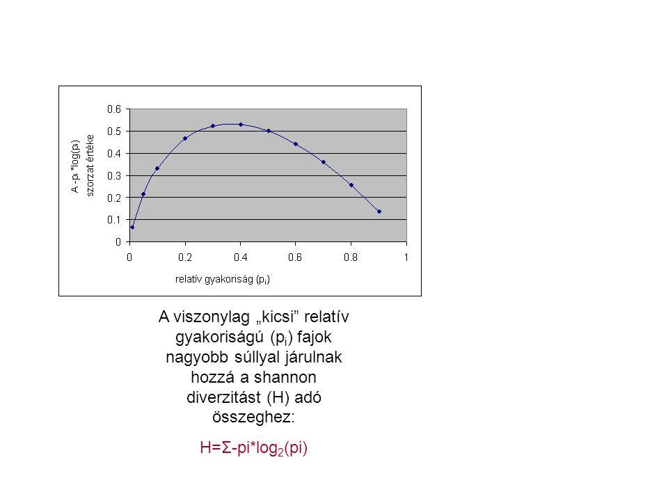 """A viszonylag """"kicsi relatív gyakoriságú (p i ) fajok nagyobb súllyal járulnak hozzá a shannon diverzitást (H) adó összeghez: H=Σ-pi*log 2 (pi)"""
