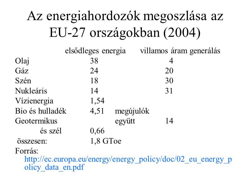 Az energiahordozók megoszlása az EU-27 országokban (2004) elsődleges energiavillamos áram generálás Olaj38 4 Gáz2420 Szén1830 Nukleáris1431 Vízienergia1,54 Bio és hulladék4,51megújulók Geotermikusegyütt14 és szél0,66 összesen:1,8 GToe Forrás: http://ec.europa.eu/energy/energy_policy/doc/02_eu_energy_p olicy_data_en.pdf