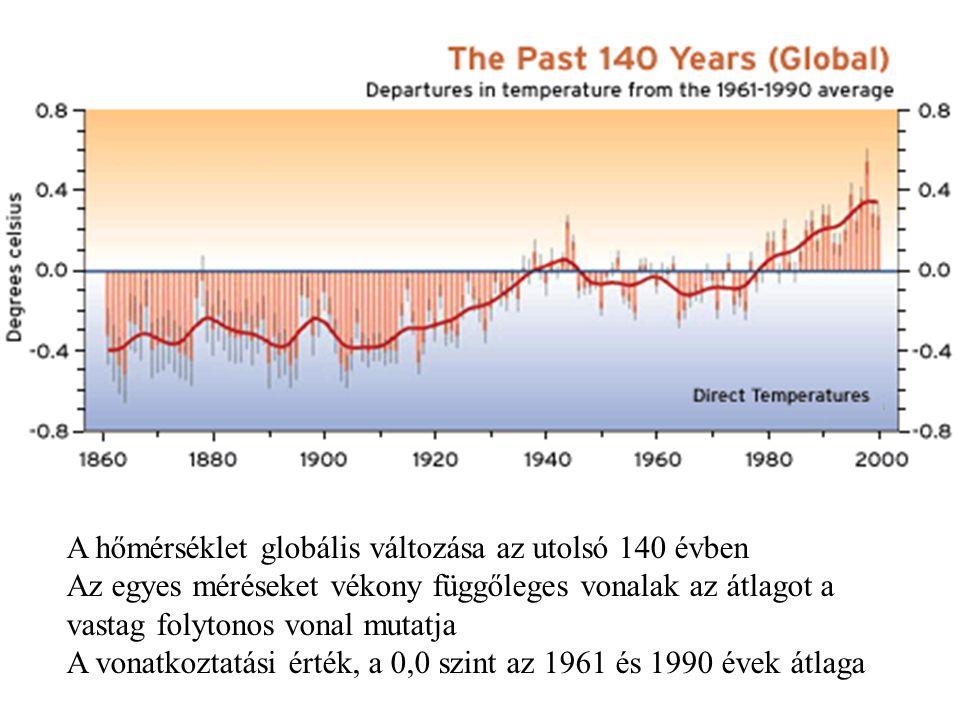 A hőmérséklet globális változása az utolsó 140 évben Az egyes méréseket vékony függőleges vonalak az átlagot a vastag folytonos vonal mutatja A vonatkoztatási érték, a 0,0 szint az 1961 és 1990 évek átlaga