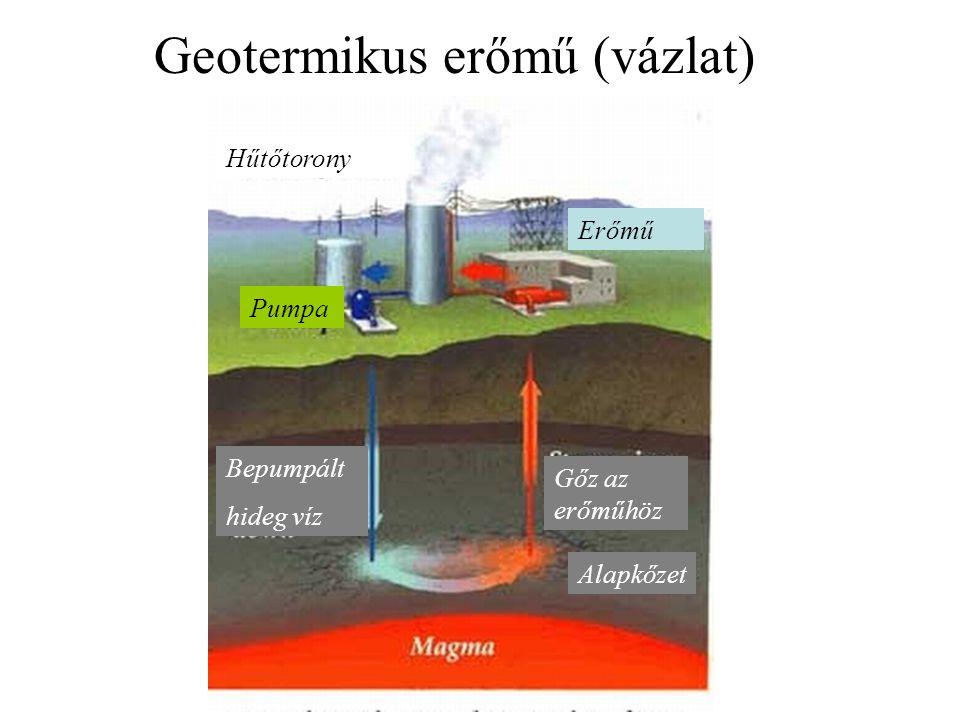 Geotermikus erőmű (vázlat) Hűtőtorony Pumpa Bepumpált hideg víz Gőz az erőműhöz Erőmű Alapkőzet