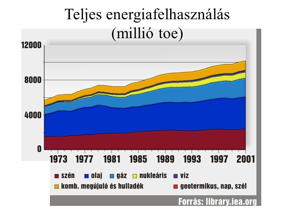 Ezt a részt nem kell látni az előadásban mert közömbös Teljes energiafelhasználás (millió toe)