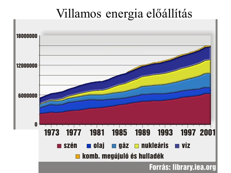 Ez a hely nem kell Villamos energia előállítás