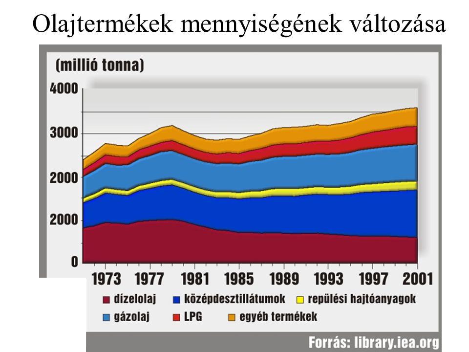 Olajtermékek mennyiségének változása