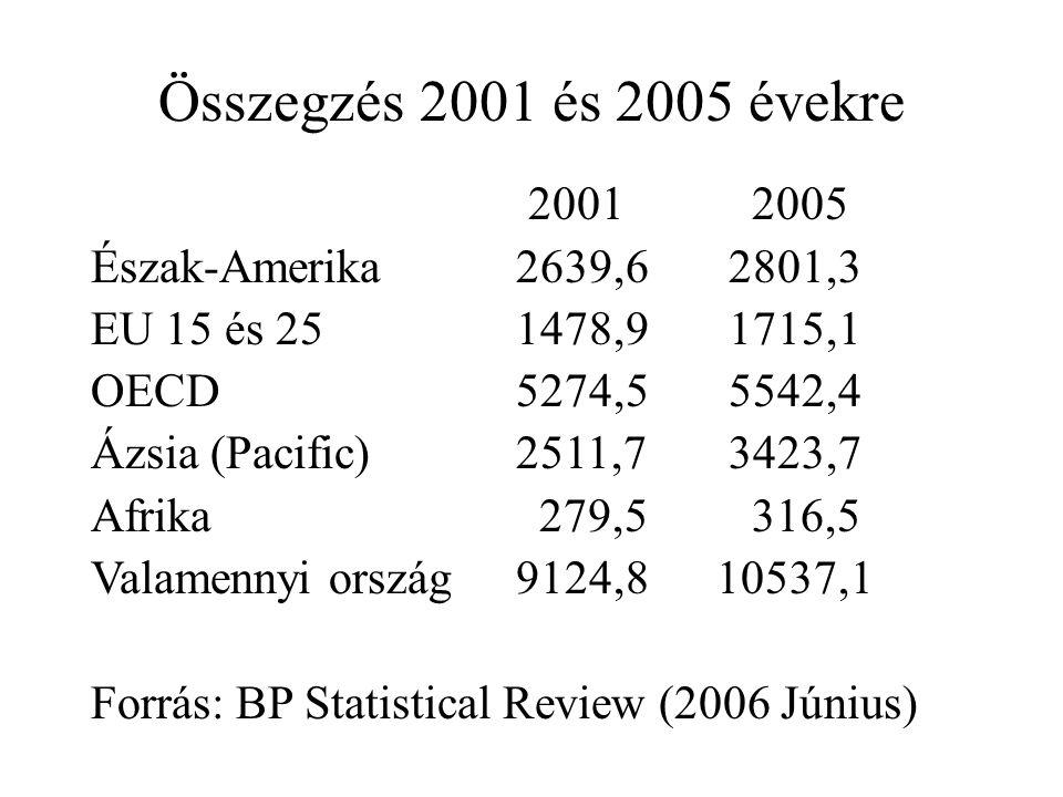 Összegzés 2001 és 2005 évekre 2001 2005 Észak-Amerika 2639,62801,3 EU 15 és 251478,91715,1 OECD5274,55542,4 Ázsia (Pacific)2511,73423,7 Afrika 279,5 316,5 Valamennyi ország9124,8 10537,1 Forrás: BP Statistical Review (2006 Június)