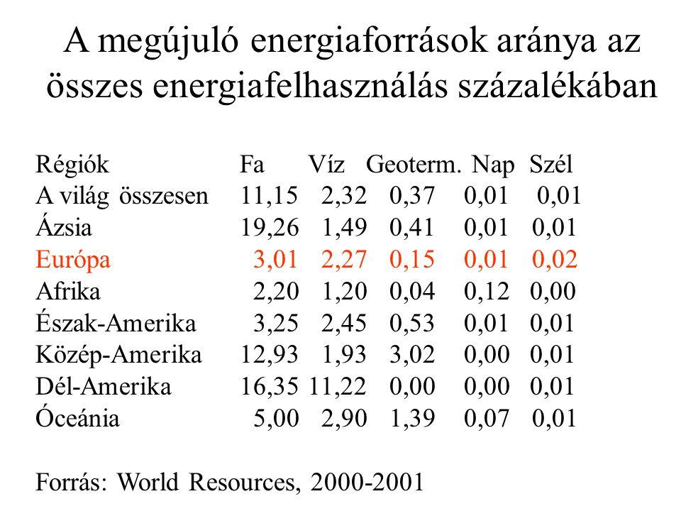 A megújuló energiaforrások aránya az összes energiafelhasználás százalékában RégiókFaVíz Geoterm.