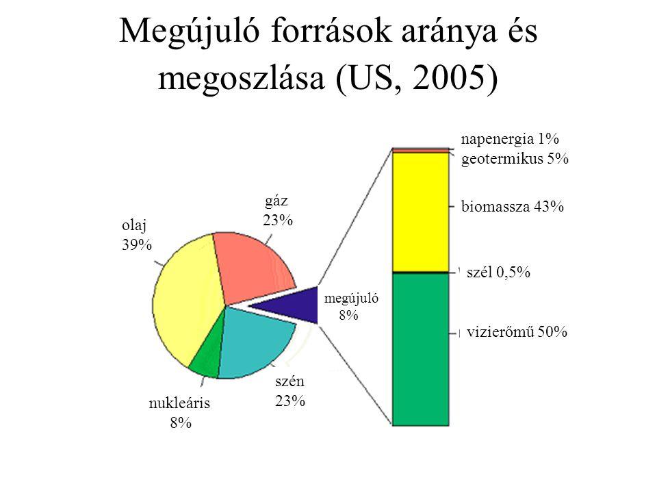 Megújuló források aránya és megoszlása (US, 2005) Nem kell gáz 23% olaj 39% nukleáris 8% szén 23% megújuló 8% napenergia 1% geotermikus 5% biomassza 43% szél 0,5% vizierőmű 50%