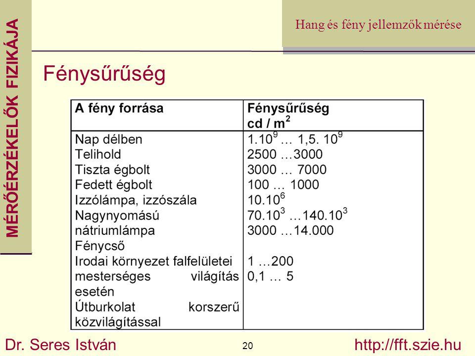 MÉRŐÉRZÉKELŐK FIZIKÁJA Dr. Seres István 20 http://fft.szie.hu Hang és fény jellemzők mérése Fénysűrűség