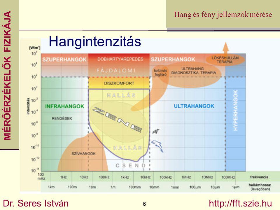 MÉRŐÉRZÉKELŐK FIZIKÁJA Dr. Seres István 6 http://fft.szie.hu Hang és fény jellemzők mérése Hangintenzitás