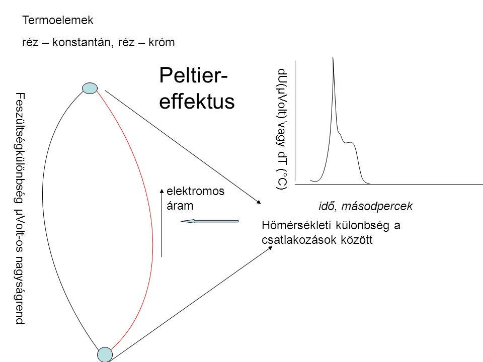 Termoelemek réz – konstantán, réz – króm Hőmérsékleti külonbség a csatlakozások között elektromos áram Peltier- effektus Feszültségkülönbség µVolt-os