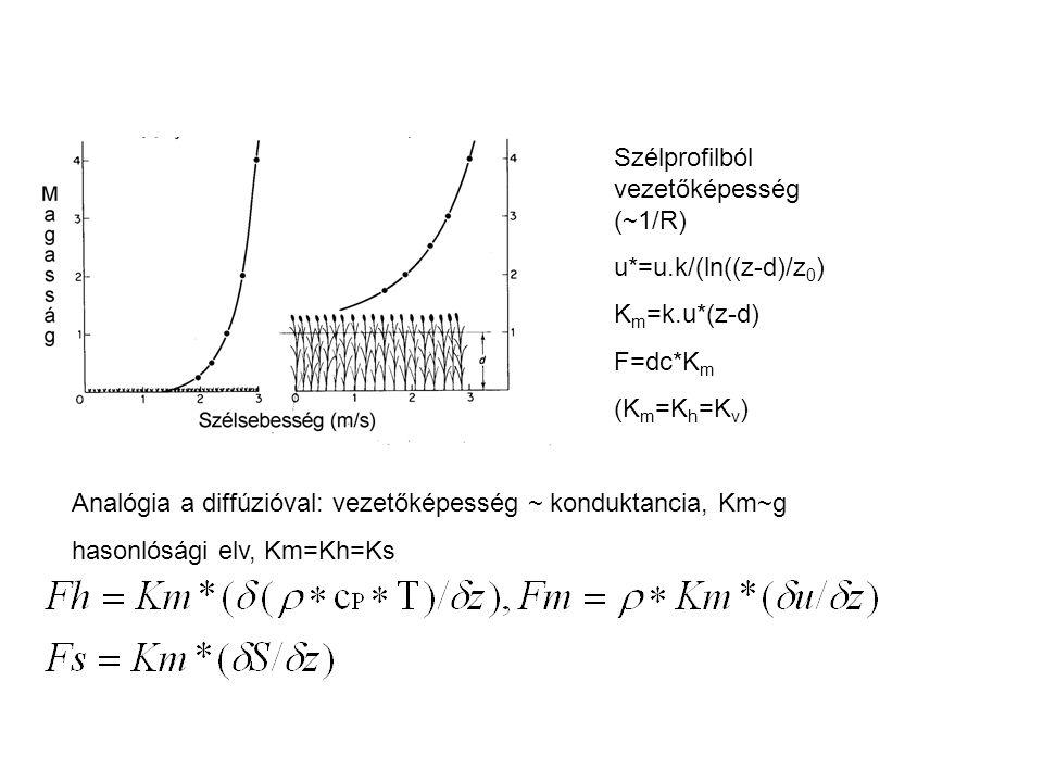 Szélprofilból vezetőképesség (~1/R) u*=u.k/(ln((z-d)/z 0 ) K m =k.u*(z-d) F=dc*K m (K m =K h =K v ) Analógia a diffúzióval: vezetőképesség ~ konduktan