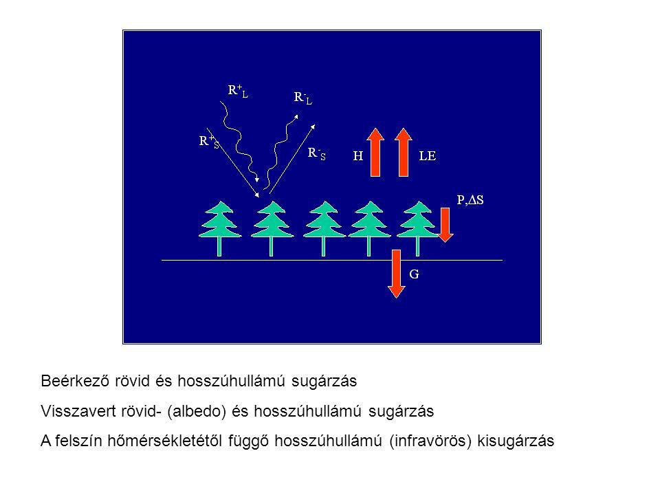 Beérkező rövid és hosszúhullámú sugárzás Visszavert rövid- (albedo) és hosszúhullámú sugárzás A felszín hőmérsékletétől függő hosszúhullámú (infravörö