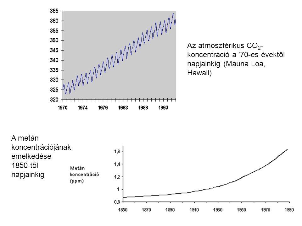 Az atmoszférikus CO 2 - koncentráció a '70-es évektől napjainkig (Mauna Loa, Hawaii) A metán koncentrációjának emelkedése 1850-től napjainkig