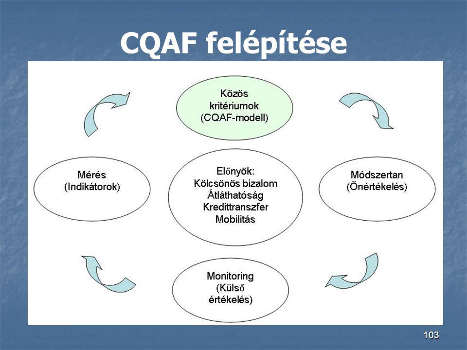 CQAF felépítése 103