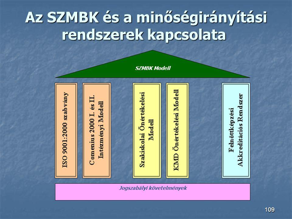 Az SZMBK és a minőségirányítási rendszerek kapcsolata Az SZMBK és a minőségirányítási rendszerek kapcsolata 109 Jogszabályi követelmények SZMBK Modell