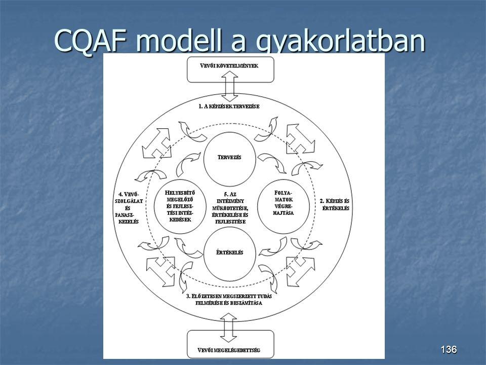 CQAF modell a gyakorlatban 136 CQAF modell a gyakorlatban