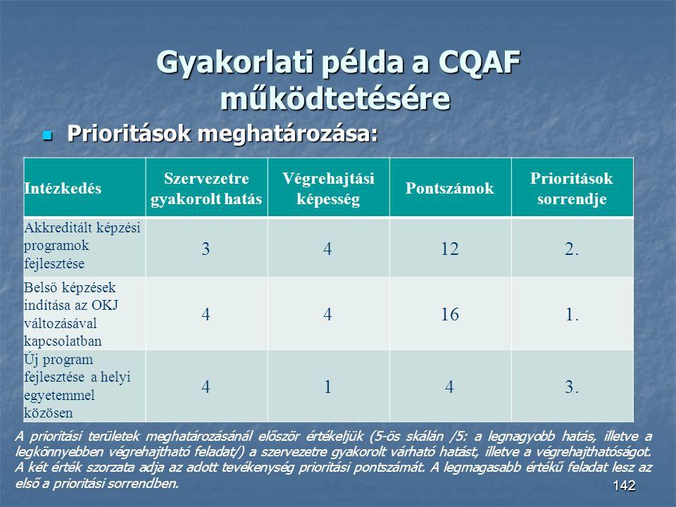 Gyakorlati példa a CQAF működtetésére Gyakorlati példa a CQAF működtetésére Prioritások meghatározása: Prioritások meghatározása: 142 Intézkedés Szerv
