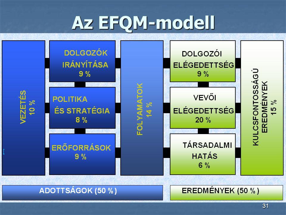 31 [ Az EFQM-modell