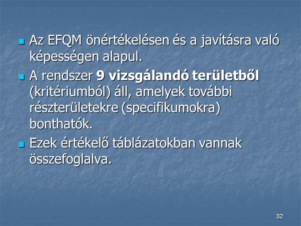 32 Az EFQM önértékelésen és a javításra való képességen alapul. Az EFQM önértékelésen és a javításra való képességen alapul. A rendszer 9 vizsgálandó