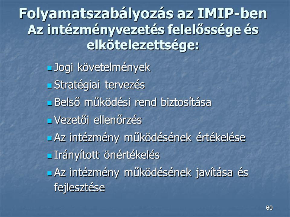 60 Folyamatszabályozás az IMIP-ben Az intézményvezetés felelőssége és elkötelezettsége: Jogi követelmények Jogi követelmények Stratégiai tervezés Stra