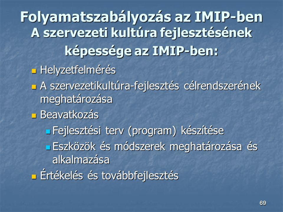 69 Folyamatszabályozás az IMIP-ben A szervezeti kultúra fejlesztésének képessége az IMIP-ben: Helyzetfelmérés Helyzetfelmérés A szervezetikultúra-fejl