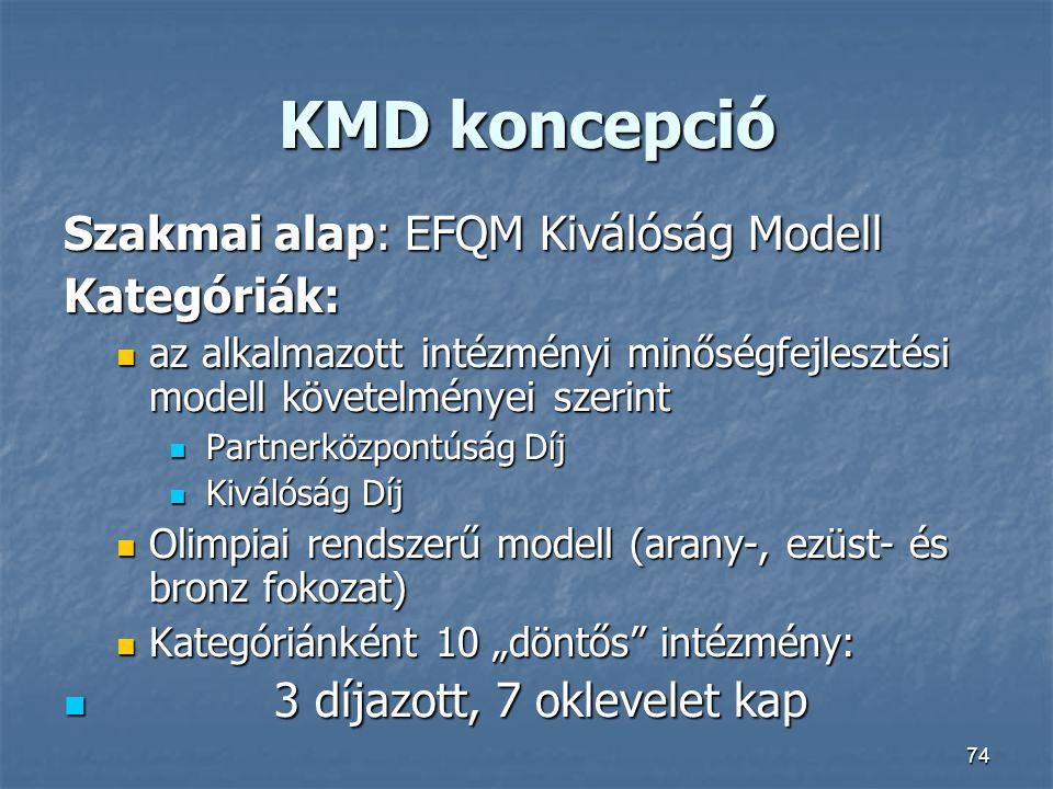 74 KMD koncepció Szakmai alap: EFQM Kiválóság Modell Kategóriák: az alkalmazott intézményi minőségfejlesztési modell követelményei szerint az alkalmaz