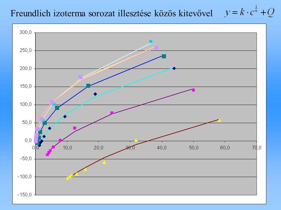 Freundlich izoterma sorozat illesztése közös kitevővel