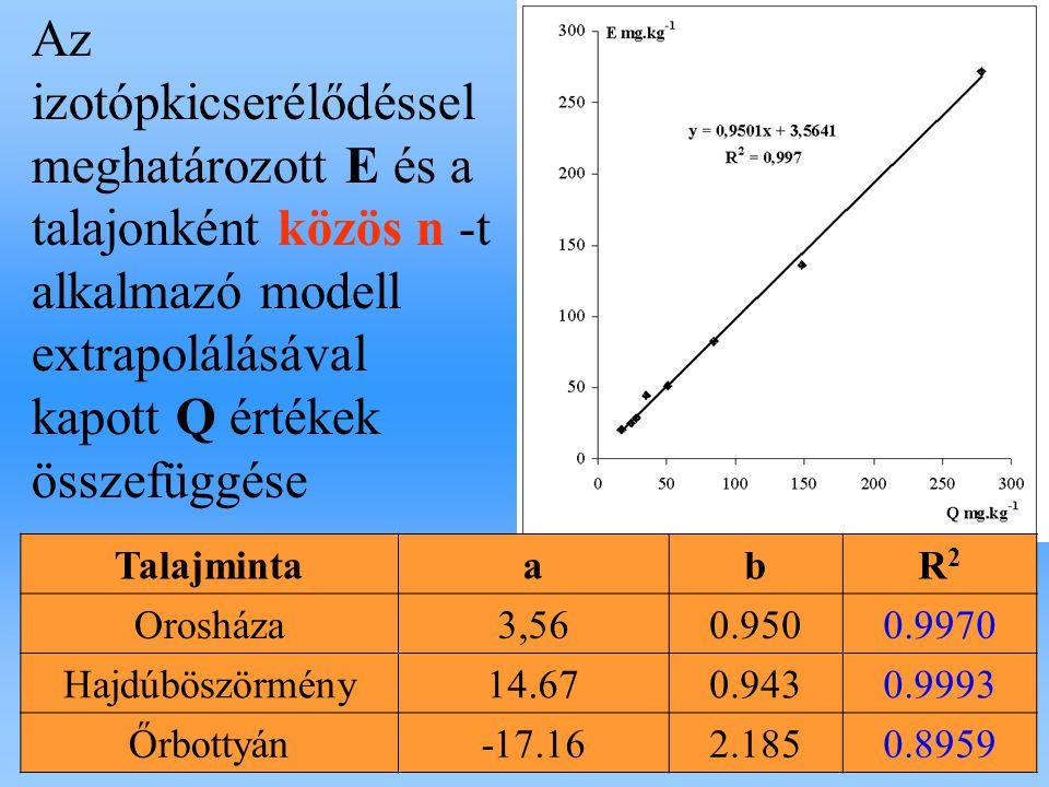 Az izotópkicserélődéssel meghatározott E és a talajonként közös n -t alkalmazó modell extrapolálásával kapott Q értékek összefüggése TalajmintaabR2R2