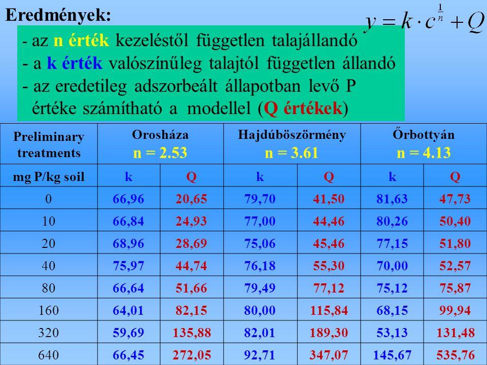 Preliminary treatments Orosháza n = 2.53 Hajdúböszörmény n = 3.61 Őrbottyán n = 4.13 mg P/kg soilkQkQkQ 066,9620,6579,7041,5081,6347,73 1066,8424,9377