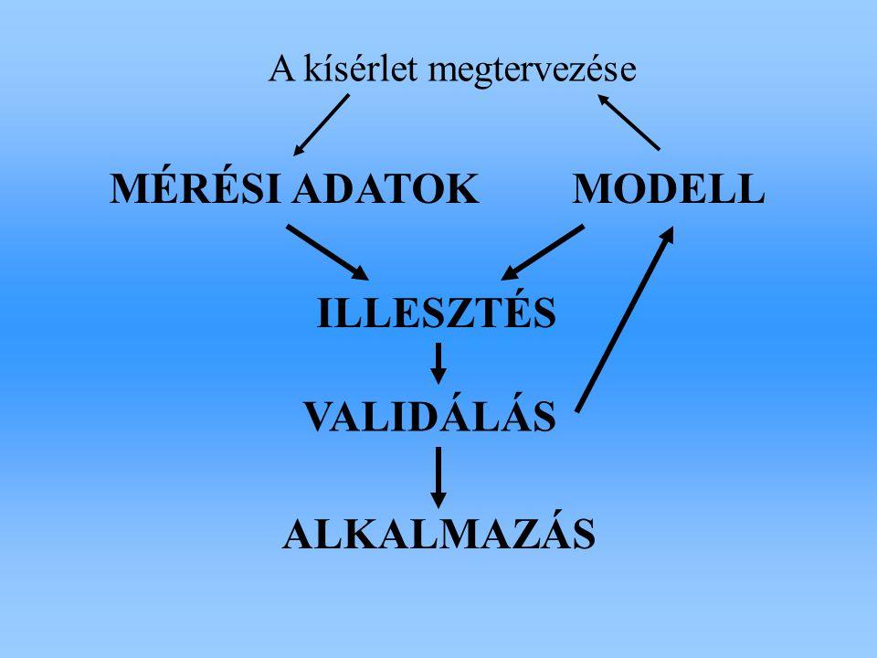 A kísérlet megtervezése MÉRÉSI ADATOKMODELL ILLESZTÉS VALIDÁLÁS ALKALMAZÁS