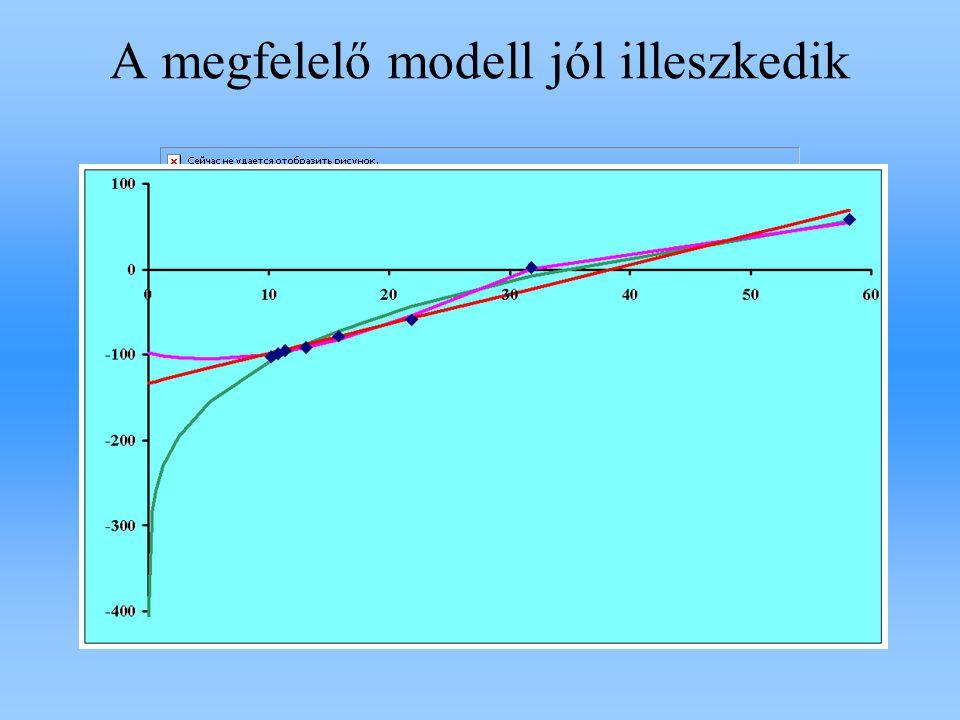 A megfelelő modell elméletileg megalapozott