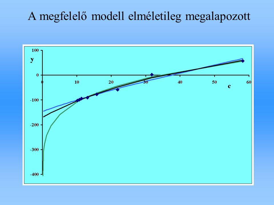 A talaj foszfor-szorpciója adszorbeált P oldat P Eredetileg adszorbeált állapotban levő P Meghatározása: Izotópkicserélődés módszerével A modellel - extrapolálással