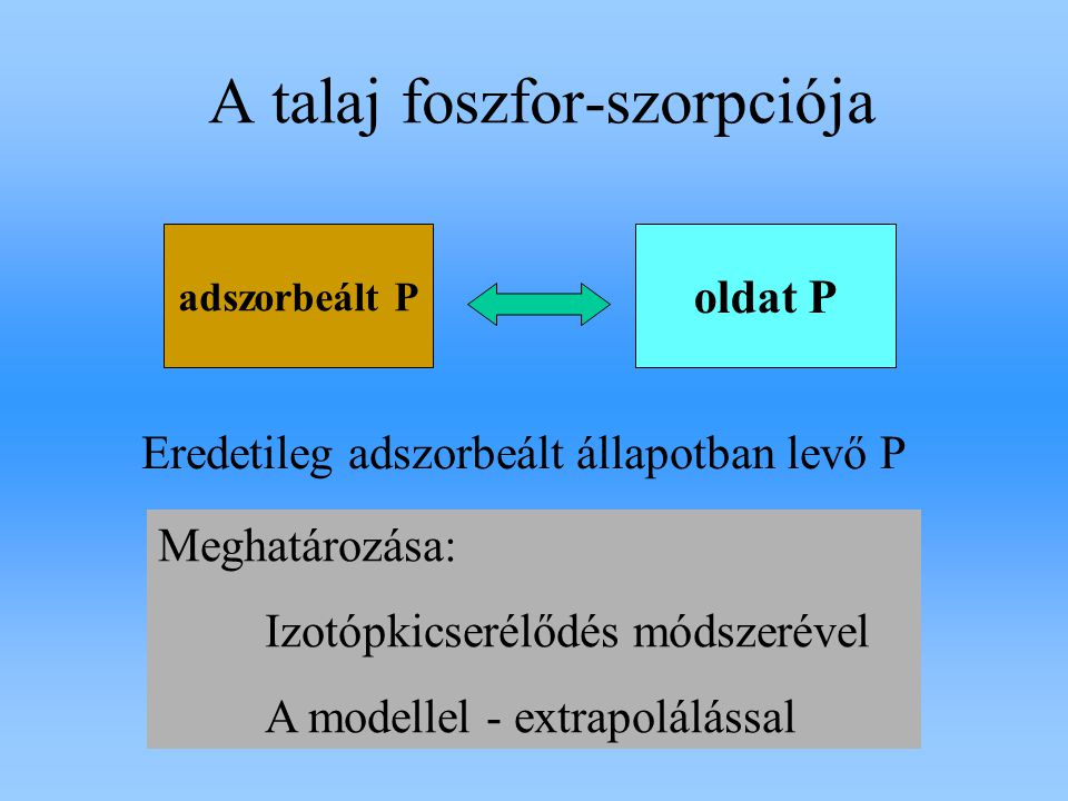 MintaTalajtípusFizikai féleség pH (KCl ) CaCO 3 % humusz % E mg.kg -1 OrosházaMélyben szolonyeces csernozjom lösz7.11.73.7217,2 Hajdú- böszörmény Réti szolonyec löszös agyag 5.7-7.7327,3 ŐrbottyánKarbonátos homok homok7.43.31.0315,5 A vizsgált talajok: Előzetes kezeléssel, másfél éves érleléssel különböző eredetileg adszorbeált P szintek beállítása Kezelések: 0, 10, 20, 40, 80, 160, 320, 640 mg.kg -1 P megfelelő mennyiségű KH 2 PO 4 hozzákeverésével