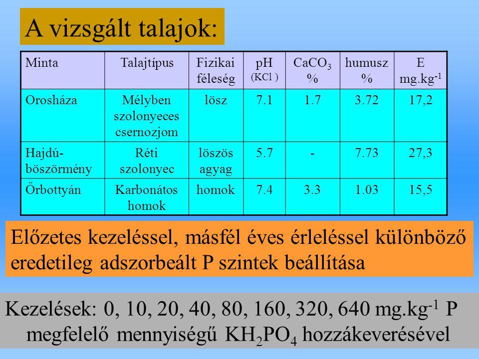MintaTalajtípusFizikai féleség pH (KCl ) CaCO 3 % humusz % E mg.kg -1 OrosházaMélyben szolonyeces csernozjom lösz7.11.73.7217,2 Hajdú- böszörmény Réti