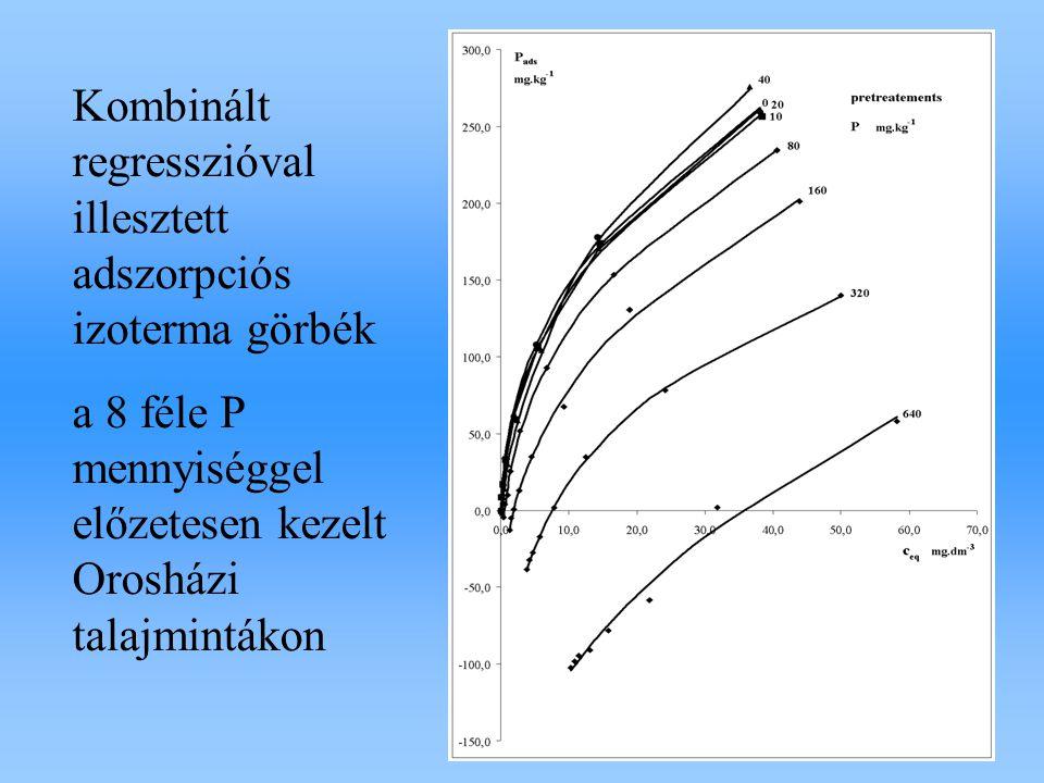 Kombinált regresszióval illesztett adszorpciós izoterma görbék a 8 féle P mennyiséggel előzetesen kezelt Orosházi talajmintákon