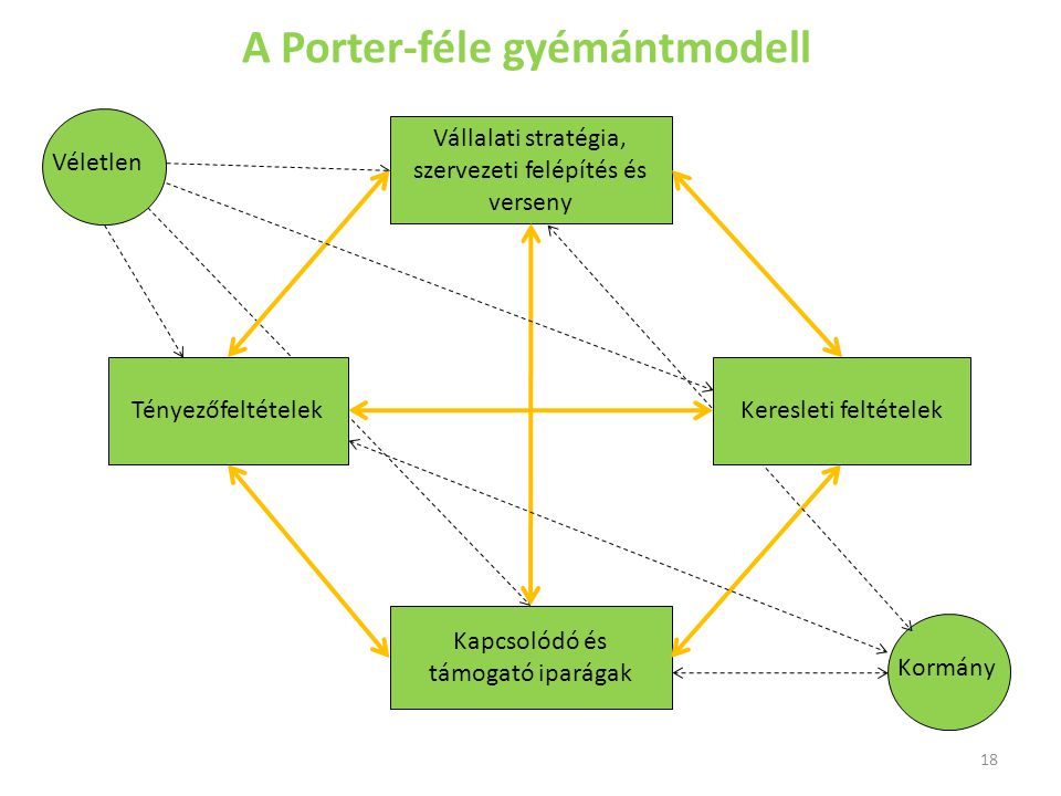 A Porter-féle gyémántmodell Vállalati stratégia, szervezeti felépítés és verseny Kapcsolódó és támogató iparágak Kormány Véletlen Keresleti feltételek