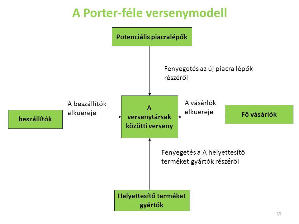 29 A Porter-féle versenymodell A versenytársak közötti verseny Helyettesítő terméket gyártók Potenciális piacralépők beszállítók Fő vásárlók Fenyegeté