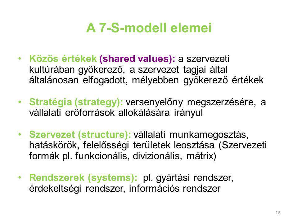 16 A 7-S-modell elemei Közös értékek (shared values): a szervezeti kultúrában gyökerező, a szervezet tagjai által általánosan elfogadott, mélyebben gyökerező értékek Stratégia (strategy): versenyelőny megszerzésére, a vállalati erőforrások allokálására irányul Szervezet (structure): vállalati munkamegosztás, hatáskörök, felelősségi területek leosztása (Szervezeti formák pl.