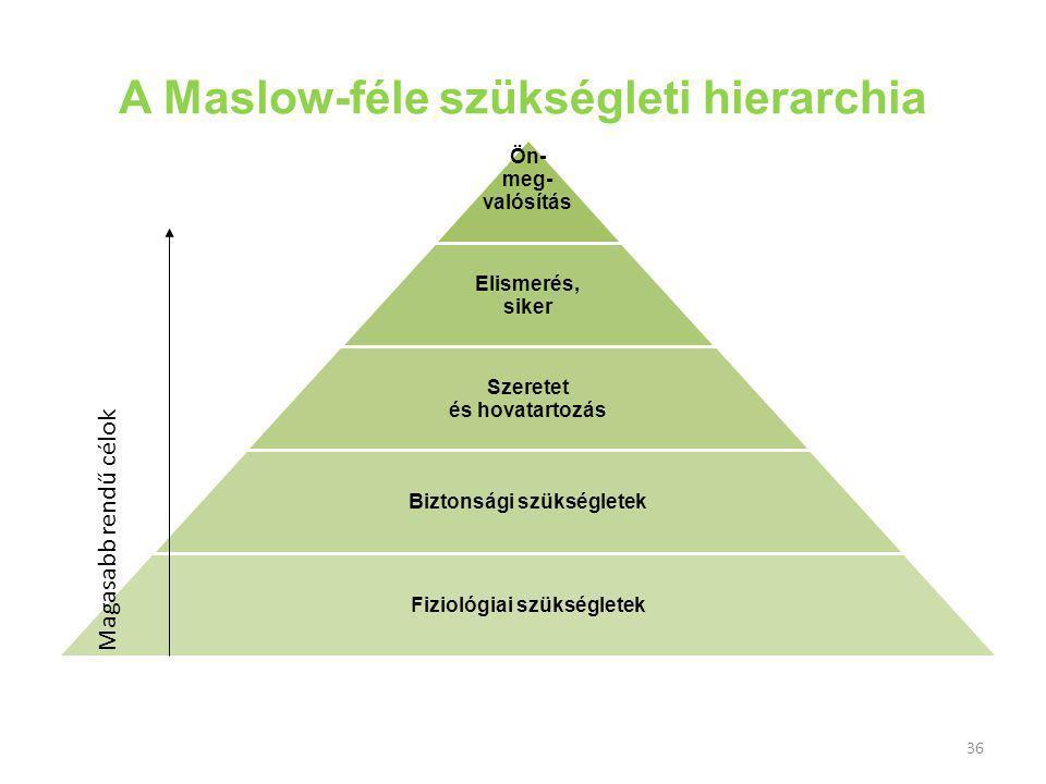 36 A Maslow-féle szükségleti hierarchia Ön- meg- valósítás Elismerés, siker Szeretet és hovatartozás Biztonsági szükségletek Fiziológiai szükségletek Magasabb rendű célok