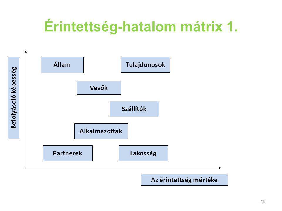 46 Érintettség-hatalom mátrix 1.