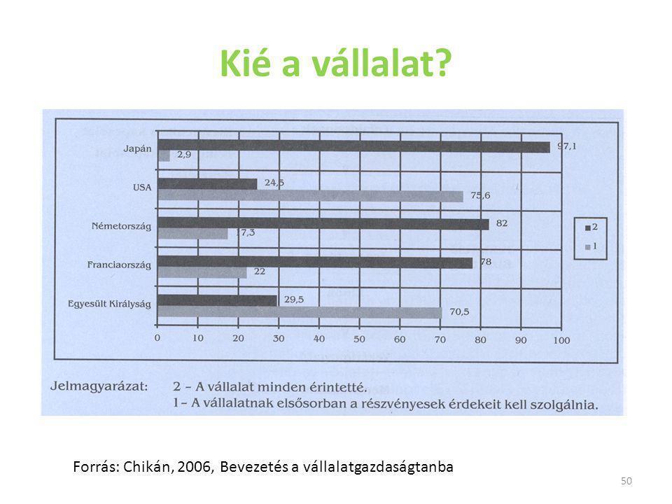 50 Kié a vállalat? Forrás: Chikán, 2006, Bevezetés a vállalatgazdaságtanba